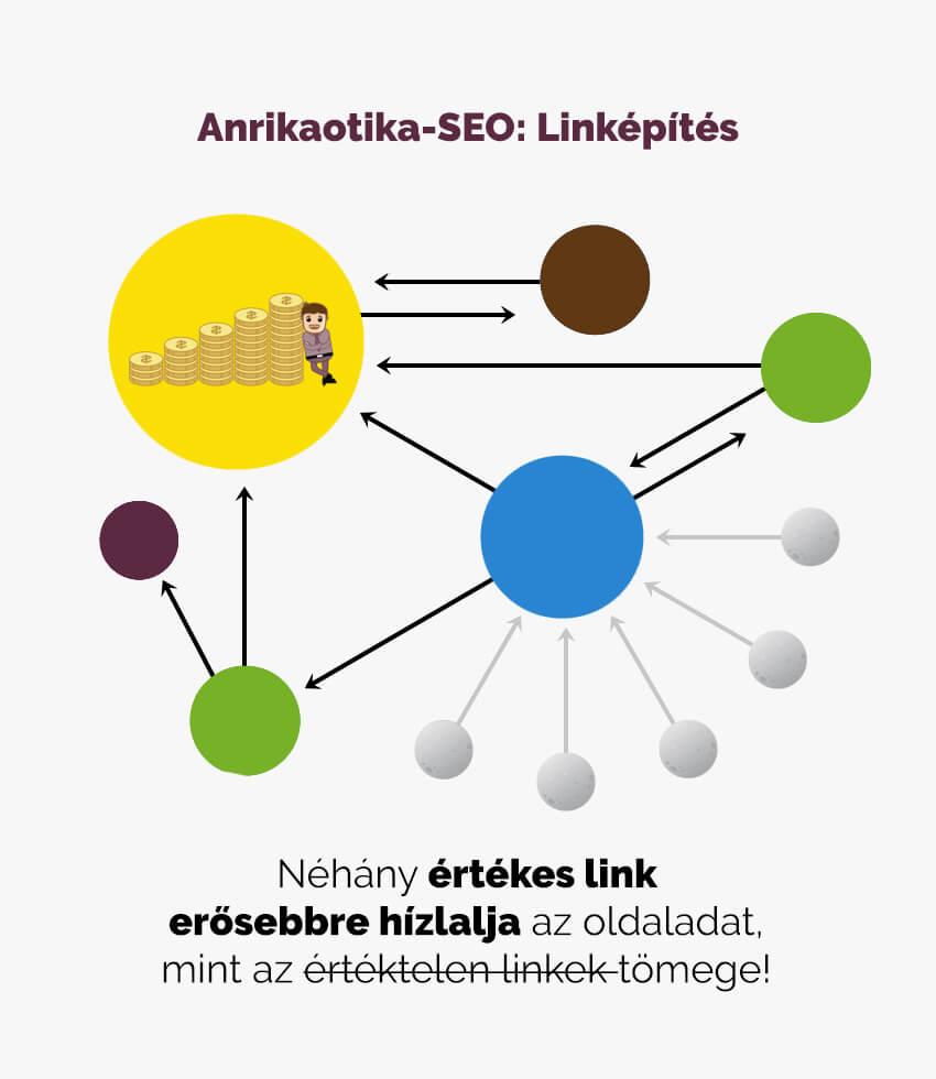 Linképítés -minőségi linkek