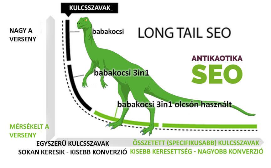 Hogy használjuk a long tail kulcsszavaakat?