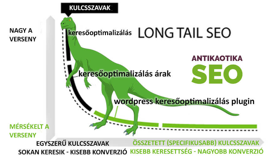 Mik azok a longtail (hosszú farok) kulcsszavak? A long-tail keyword jelentése és használata